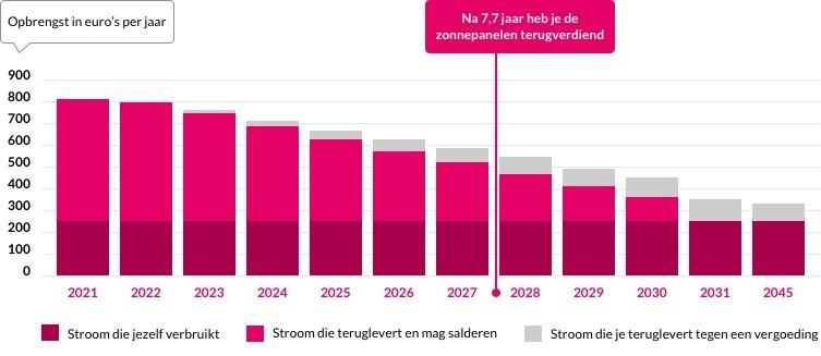 terugverdientijd zonnepanelen 2021