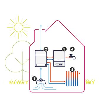 hybride warmtepomp ventilatielucht
